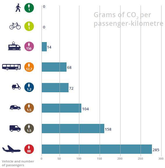 grams_of_co2_passenger_km